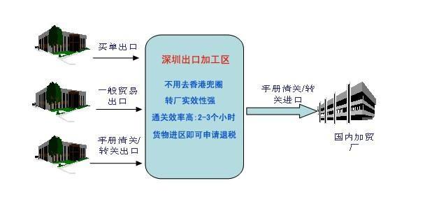 深圳出口加工.jpg